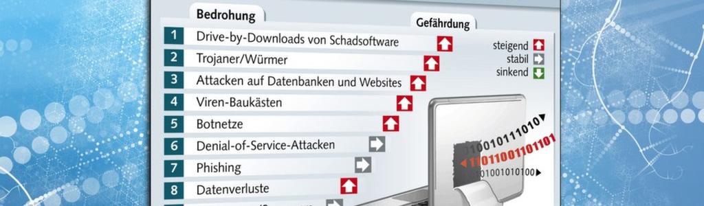 top bedrohungen im internet